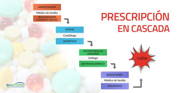 Caso clínico de prescripción en cascada